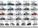 Перечень категорий машин по классам